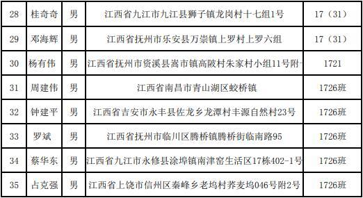 中车南京浦镇车辆有限公司通过面试人员名单