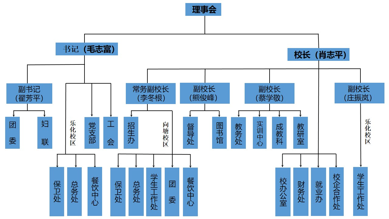 南昌向远轨道技术学校机构设置图