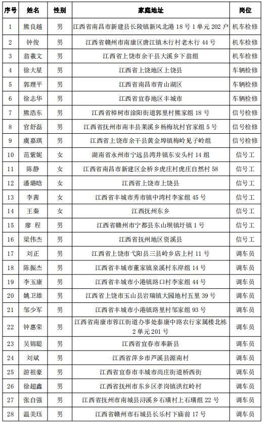 福建三钢集团铁路运输部上岗人员名单