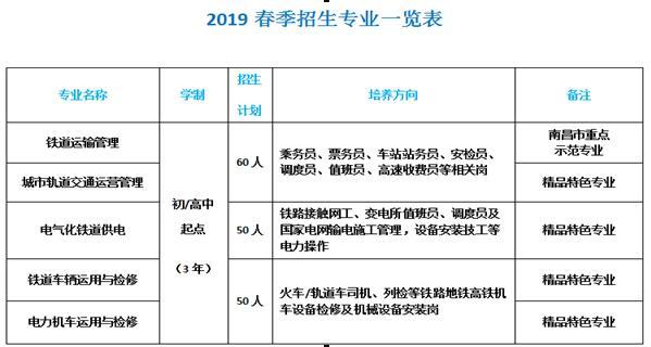 南昌向远轨道技术学校2019年春季招生正式启动
