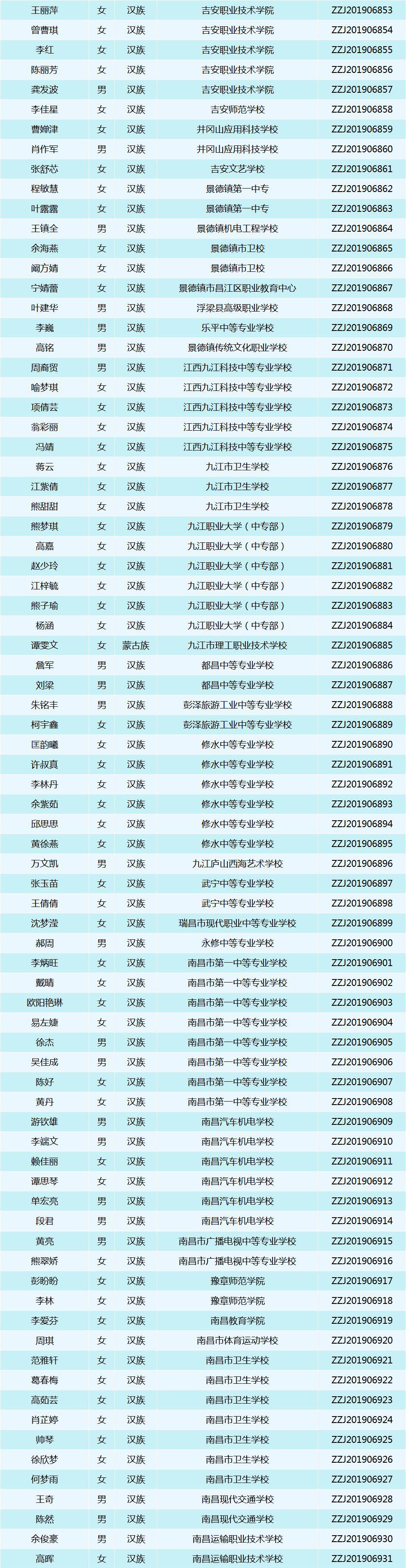 南昌向远轨道技术学校六名学子荣获2018-2019学年度首个中职国家奖学金