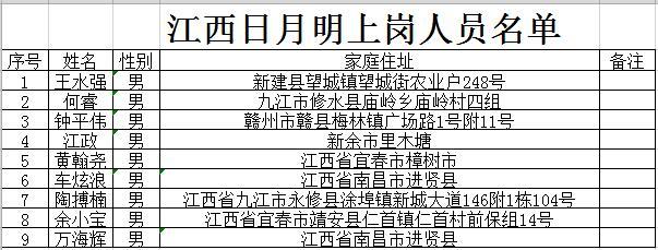 江西日明月公司上岗人员名单